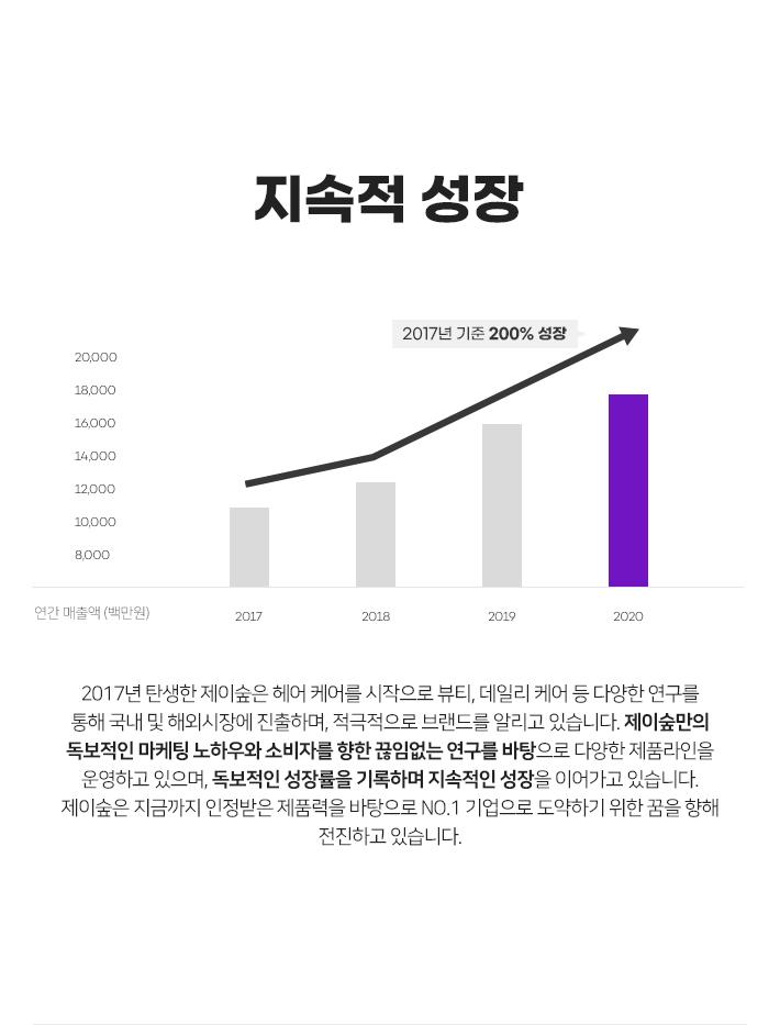 지속적 성장